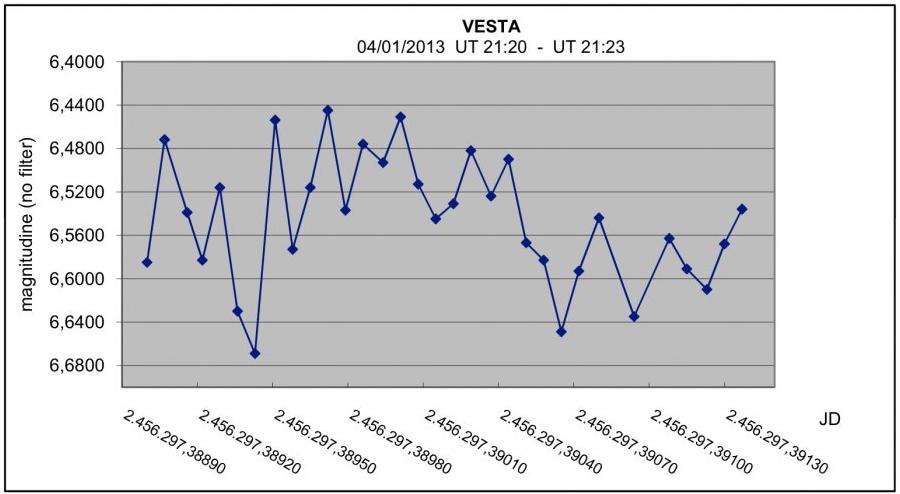 vesta_magnitudine