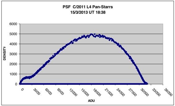 PAN STARRS grafico stelu4
